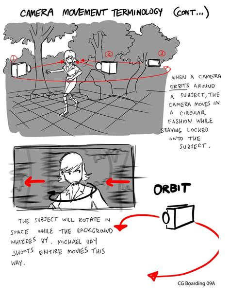 animation move layout giancarlo volpe camera movement terminology is not