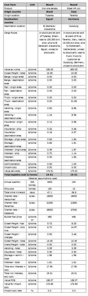 Exle Format Freight Cost Analysis Sle Calculations Freight Cost Analysis Template