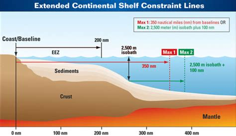 Sea Continental Shelf Summary by What Lies Beneath Mapping The Arctic Sea Floor