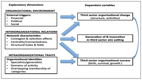 dissertation framework conceptual framework dissertation