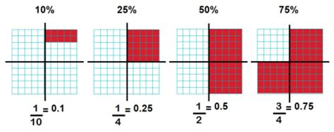 using diagram to find percent percentage explained for primary school parents finding