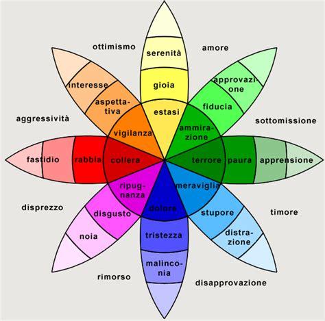 www delle emozioni it emozioni empatiche positive negative innate apprese