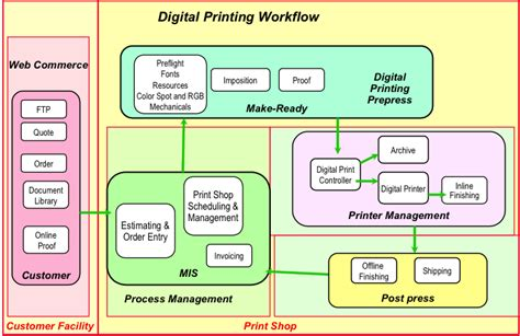 printing workflow process workflow diagram process get free image about