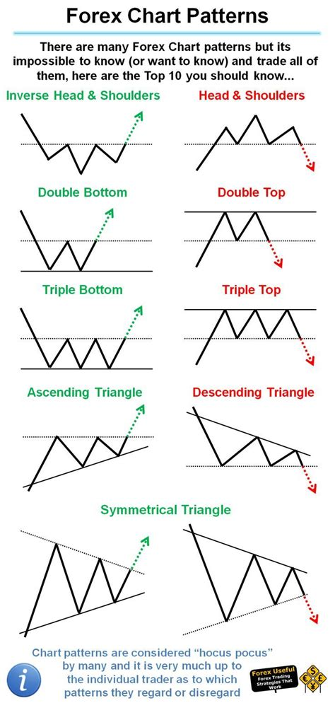 pattern trader review best 25 technical analysis ideas on pinterest free