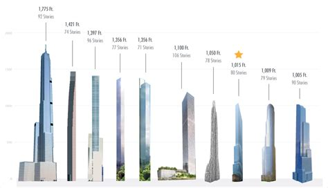 80 Square Meters the top 10 tallest nyc residential buildings how does 42
