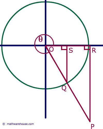 unit circle printable version sin cos circle graph www imgkid com the image kid has it