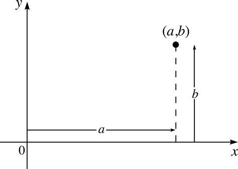 h diagram math pplato flap math 3 2 polar representation of complex