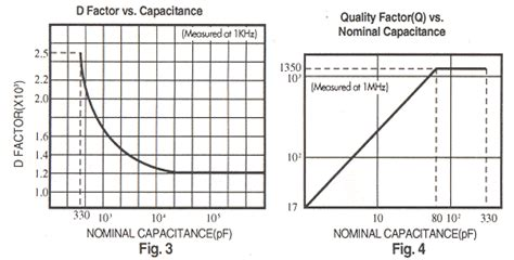 capacitor temperature coefficient ppm dipped mica capacitor id 36552 product details view dipped mica capacitor from sir
