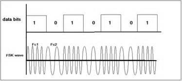 Or Fsk Fsk Modulators Using 555 Timer Ic Circuit Diagram