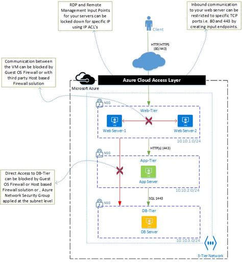 network diagram best practices network diagram best practices images how to guide and