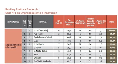 America Economia Mba Ranking by Mba Udd N 176 1 En Emprendimiento E Innovaci 243 N En