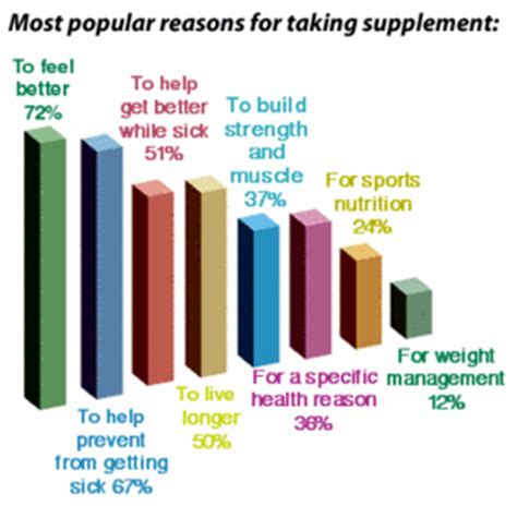 supplement use in the supplement use continues to rise in the u s