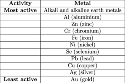 the metallurgy of the common metals gold silver iron copper lead and zinc classic reprint books chemistry displacement shmoop chemistry