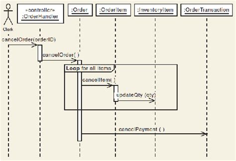 multilayer sequence diagram 2012200335mnsibab2001 page 59 of 64