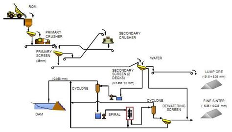 sinter plant process flow diagram alumina is the ore contaminant followed by silica