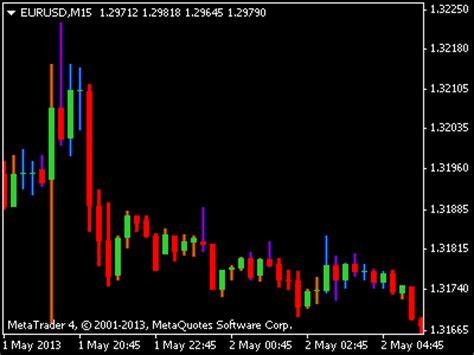 candlestick pattern indicator mq4 61 8 fibonacci retracement indicator mq4 forex
