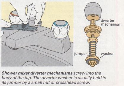 How to Repair Mixer Taps   The Self Sufficiency DIY Info Zone
