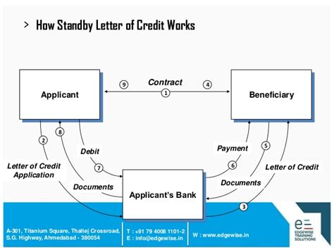 Standby Letter Of Credit Contract letter of credit lc presentation
