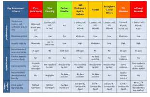 osha color codes a method for assessing health and safety management 2016