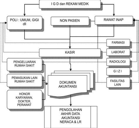tujuan desain sistem database dan grafik seputar informasi sistem informasi manejeman