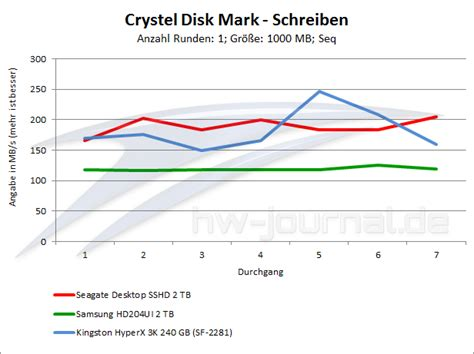 crystal disk bench test seagate desktop sshd st2000dx001 2 tb hardware journal results from 6