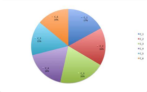 logiciel pour diagramme circulaire graphique circulaire repr 233 sentant pays marennes oleron