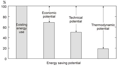 kinetic and potential energy venn diagram venn diagram kinetic and potential energy images how to