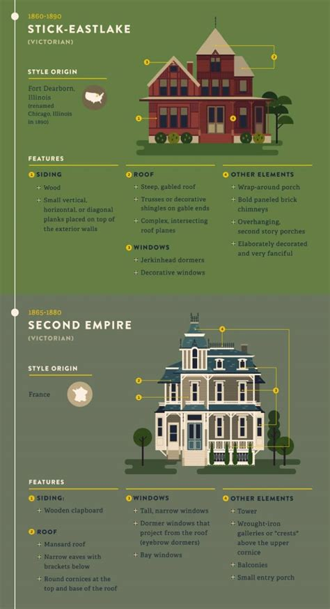 the most popular iconic american home design styles the most popular iconic home design styles over the years