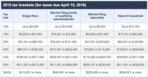 2016 federal tax rate tables 2017 tax tables irs brokeasshome com