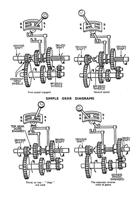 Vehicle Transmission Types and Their Differences
