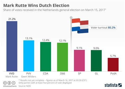 Alg Excel Top chart rutte wins election statista