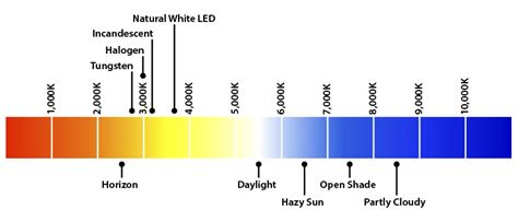 what is color temperature color perception series part 1 x rite