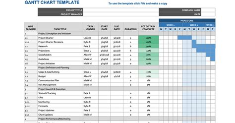 Gant Chart Templates by Gantt Chart Template Sheets