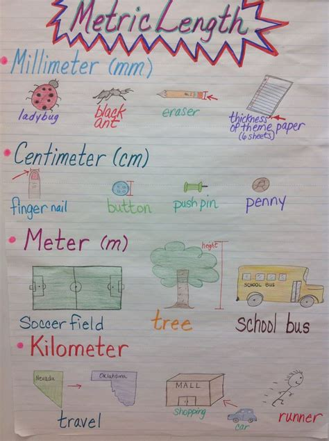 money choosing the right college volume 2 books metric length anchor chart search measurement