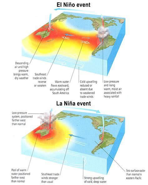 diagram of el nino meteo 469 course outline