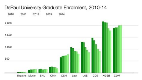 Depaul Mba Program For Adults by Depaul Enrollment Drops Consistent With National Trends