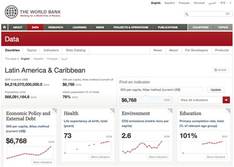 wold bank data widgets maps and an api make world bank data sing o