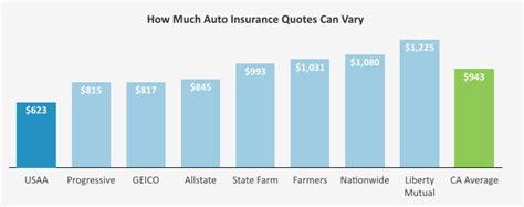 Book Of Auto Insurance Quotes Chicago Illinois