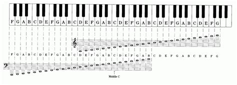 musical notes scale diagram ranges and tessitura for the contemporary voice kt vocal