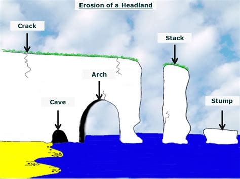 caves arches stacks and stumps diagram cracks caves arches and stacks ppt