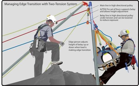 anchor roofing systems arizona two tension rope systems technical rescue field