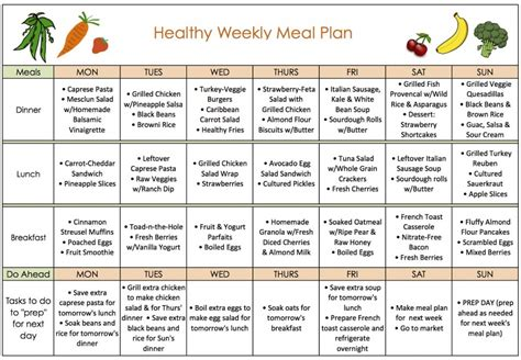 weight loss diet plan chart for women plan for women for