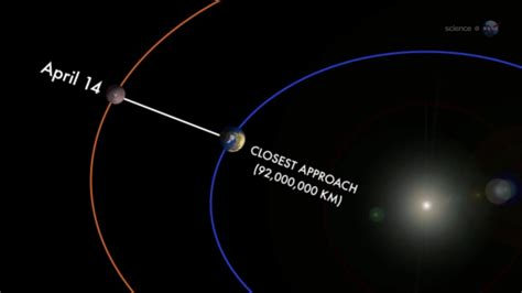 This Closest | mars closest approach to earth what is it and where to
