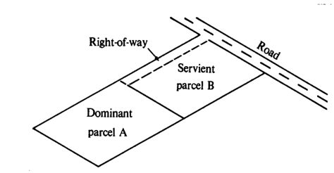 Landscape Easement Definition Rights And Tobago Rights Of Way Easements