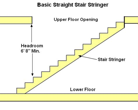 Ikea Small Spaces Floor Plans by Learn How To Build Stairs
