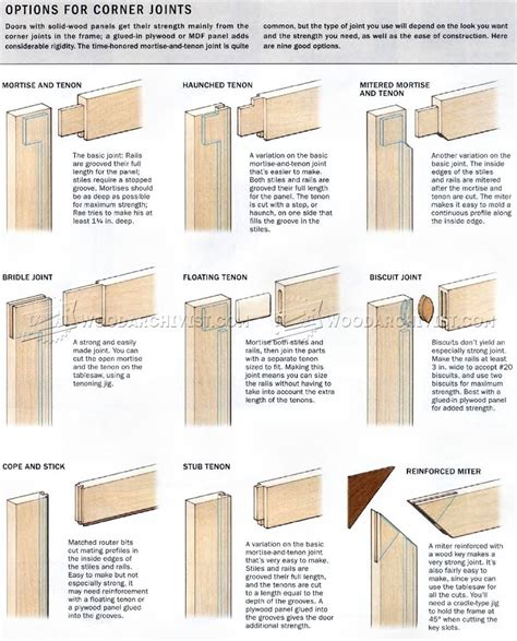 cabinet door construction types 3105 frame and panel construction cabinet door