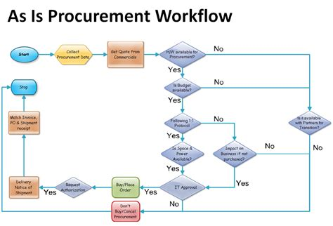 procurement process workflow datacenterpro january 2015