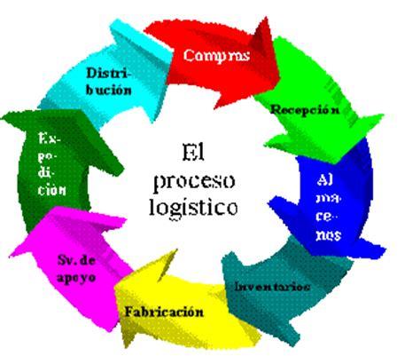 administracion de cadena de suministro y logistica consideraciones para el an 225 lisis y dise 241 o de sistemas