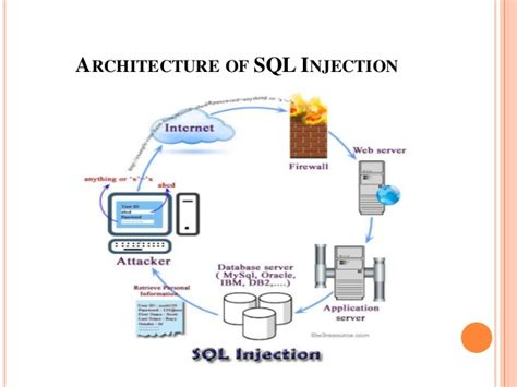 research papers on sql injection attacks ppt on sql injection