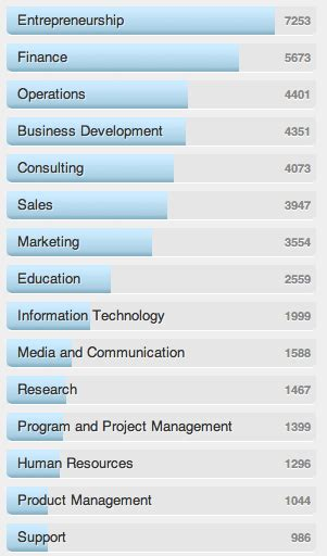 Businessweek Mba Rankings 2014 by Where Harvard Mbas Live Work Page 3 Of 3
